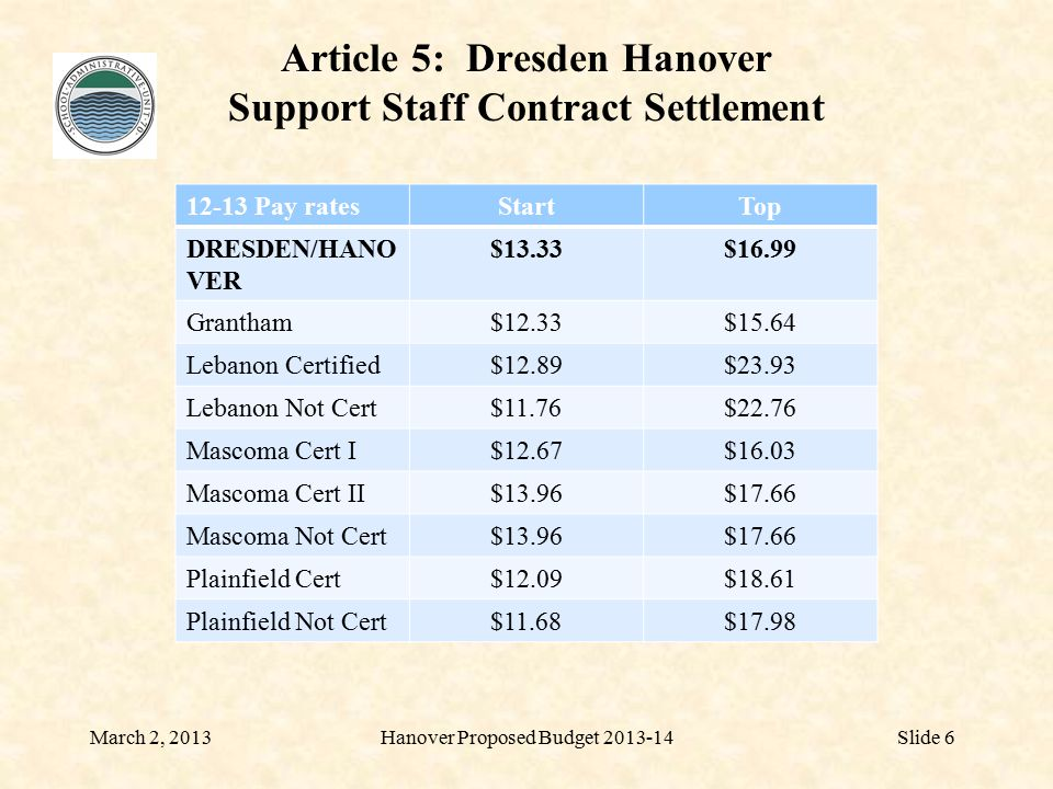 Article 5: Dresden Hanover Support Staff Contract Settlement March 2, 2013Hanover Proposed Budget 2013-14Slide 7 Paid HolidaysSchool Year StaffCalendar Year Staff DRESDEN/HANO VER 413 Claremont1517 Fall Mountain612 Goshen Lempster79 Grantham1011 Kearsarge89 Lebanon10 Mascoma711 Newport910 Plainfield511