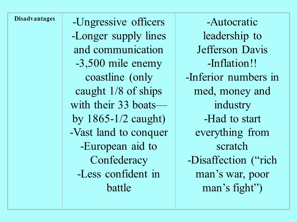Advantages -Leadership of Abe Lincoln -Double Population -9 times more industrial capacity -5 to two advantage in men able to fight -More wealthy -¾ more railroads -2/3 more farm acreage -Controlled shipping -Army grew more talented as war progressed.