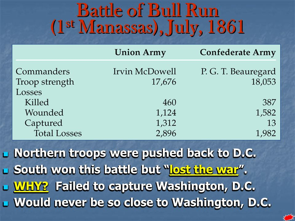 "Northern troops were pushed back to D.C. Northern troops were pushed back to D.C. South won this battle but ""lost the war"". South won this battle but"
