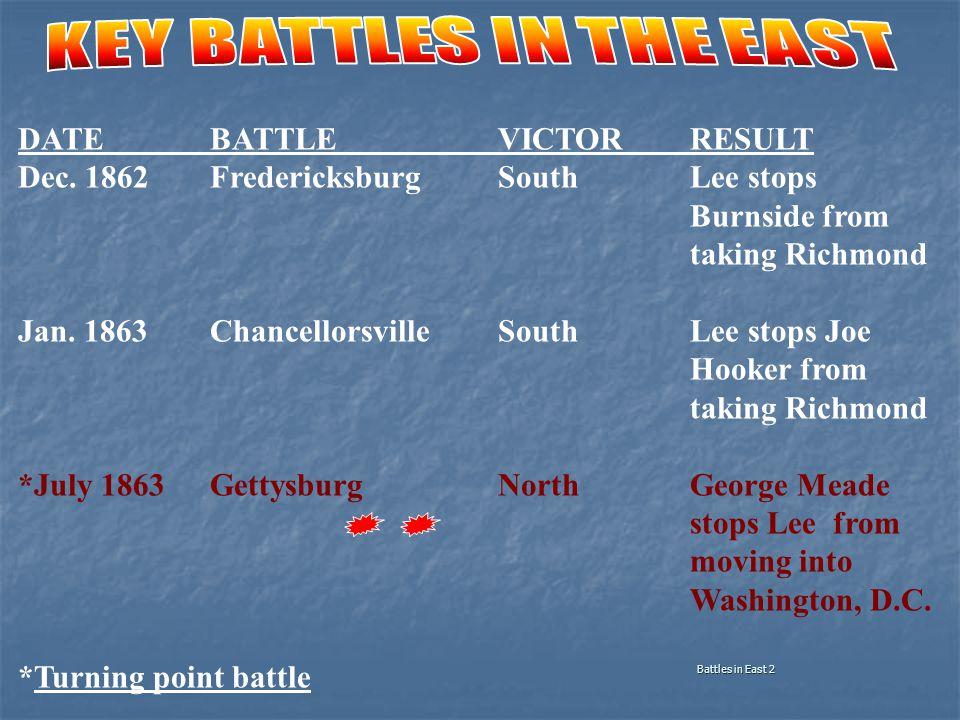DATEBATTLEVICTORRESULT Dec. 1862FredericksburgSouthLee stops Burnside from taking Richmond Jan.