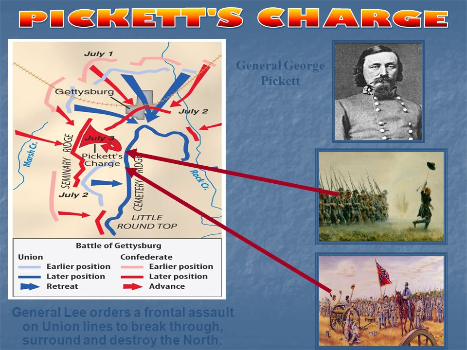 General Lee orders a frontal assault on Union lines to break through, surround and destroy the North. General George Pickett