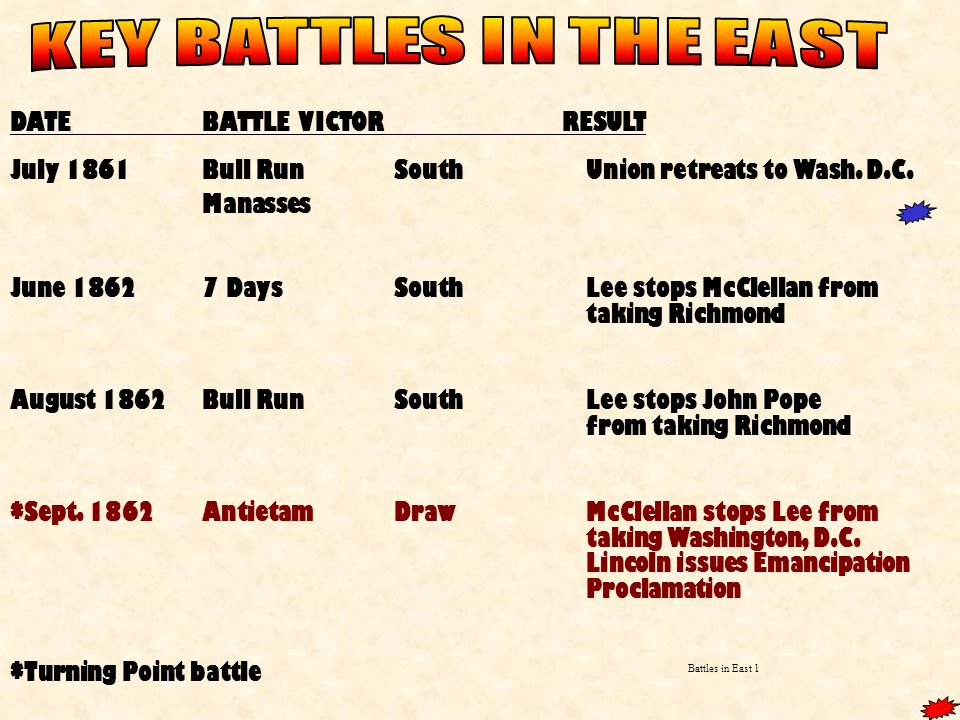 DATEBATTLEVICTOR RESULT July 1861Bull RunSouthUnion retreats to Wash.