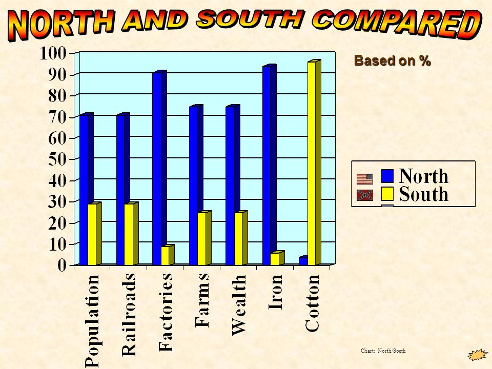 Chart: North/South Based on %