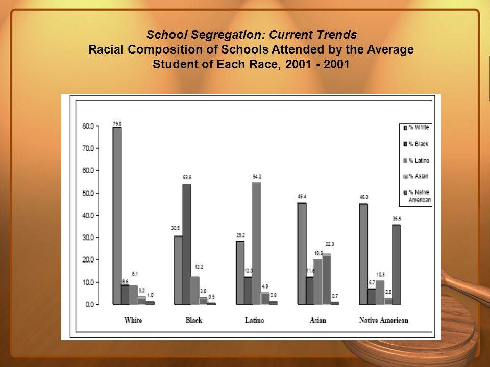 School Segregation: Current Trends Racial Composition of Schools Attended by the Average Student of Each Race, 2001 - 2001