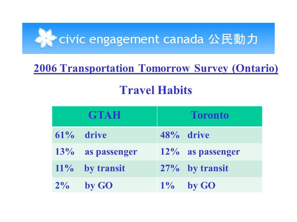 2006 Transportation Tomorrow Survey (Ontario) Travel Habits GTAHToronto 61% drive48% drive 13% as passenger12% as passenger 11% by transit27% by transit 2% by GO1% by GO