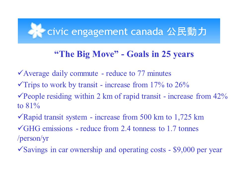 The Big Move - Goals in 25 years Average daily commute - reduce to 77 minutes Trips to work by transit - increase from 17% to 26% People residing within 2 km of rapid transit - increase from 42% to 81% Rapid transit system - increase from 500 km to 1,725 km GHG emissions - reduce from 2.4 tonness to 1.7 tonnes /person/yr Savings in car ownership and operating costs - $9,000 per year