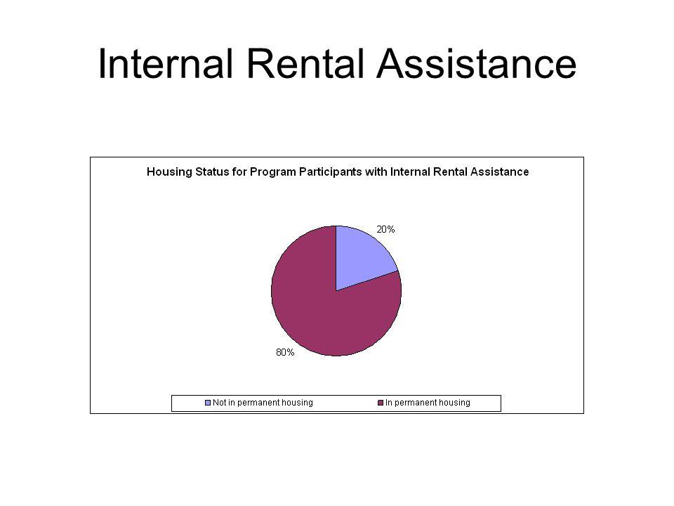 Internal Rental Assistance