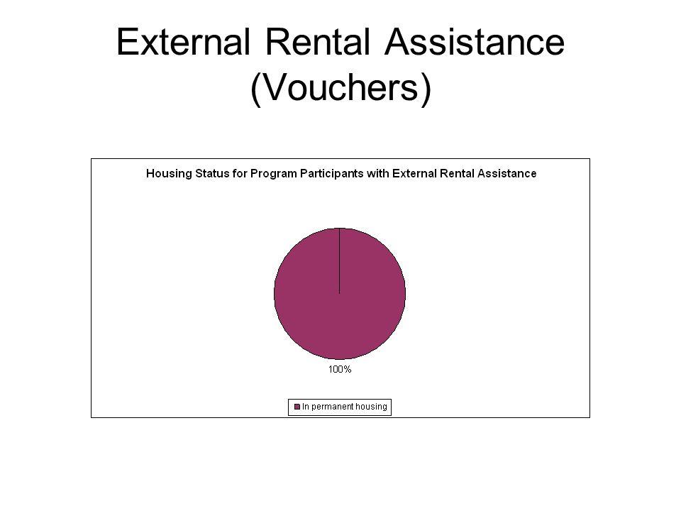 External Rental Assistance (Vouchers)