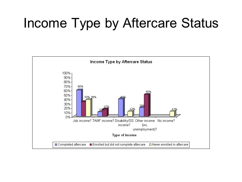 Income Type by Aftercare Status