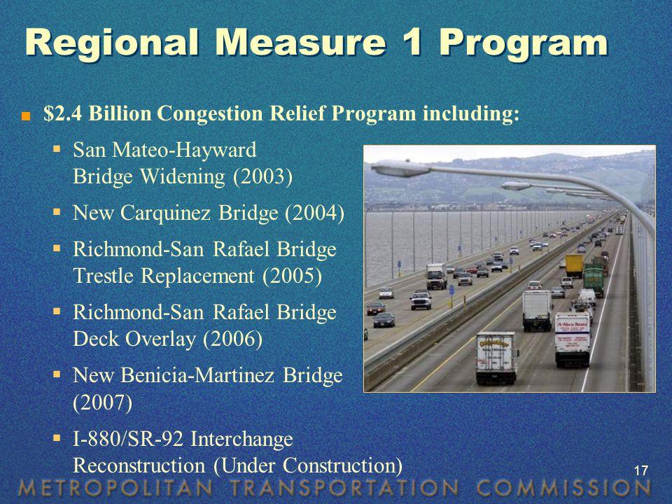 Regional Measure 1 Program  $2.4 Billion Congestion Relief Program including:  San Mateo-Hayward Bridge Widening (2003)  New Carquinez Bridge (2004)  Richmond-San Rafael Bridge Trestle Replacement (2005)  Richmond-San Rafael Bridge Deck Overlay (2006)  New Benicia-Martinez Bridge (2007)  I-880/SR-92 Interchange Reconstruction (Under Construction)  17