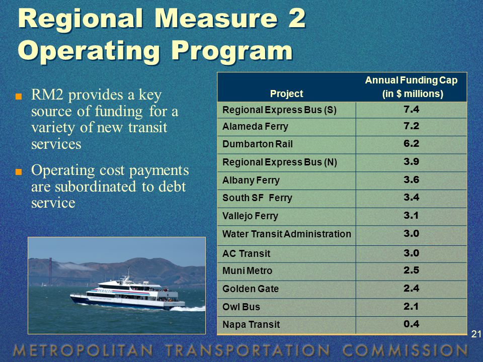 Regional Measure 2 Operating Program  RM2 provides a key source of funding for a variety of new transit services  Operating cost payments are subordinated to debt service Project Annual Funding Cap (in $ millions) Regional Express Bus (S) 7.4 Alameda Ferry 7.2 Dumbarton Rail 6.2 Regional Express Bus (N) 3.9 Albany Ferry 3.6 South SF Ferry 3.4 Vallejo Ferry 3.1 Water Transit Administration 3.0 AC Transit 3.0 Muni Metro 2.5 Golden Gate 2.4 Owl Bus 2.1 Napa Transit 0.4 21