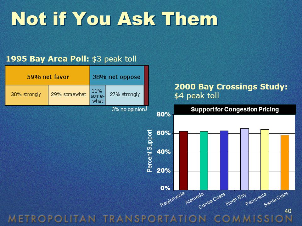 Not if You Ask Them 1995 Bay Area Poll: $3 peak toll Support for Congestion Pricing 2000 Bay Crossings Study: $4 peak toll 80% 60% 40% 20% 0% Percent Support Alameda Regionwide Contra Costa North Bay Peninsula Santa Clara 3% no opinion 40