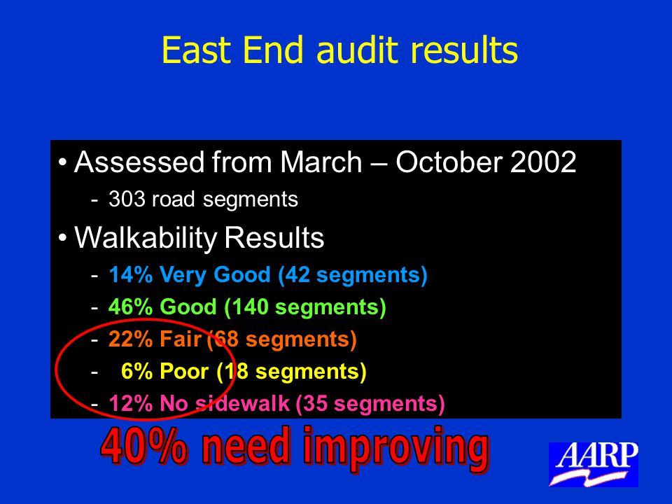East End audit results Assessed from March – October 2002 -303 road segments Walkability Results -14% Very Good (42 segments) -46% Good (140 segments)