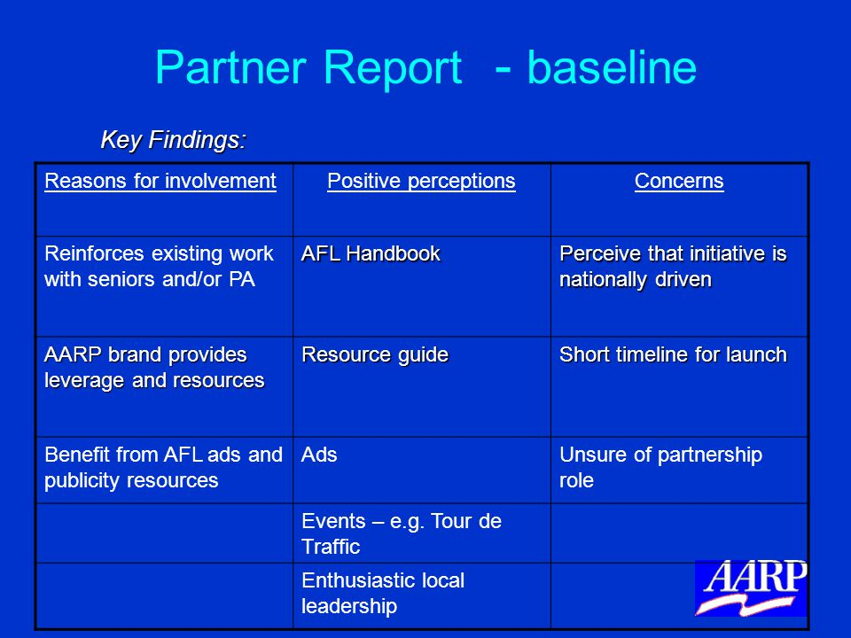 Partner Report - baseline Key Findings: Key Findings: Reasons for involvementPositive perceptionsConcerns Reinforces existing work with seniors and/or