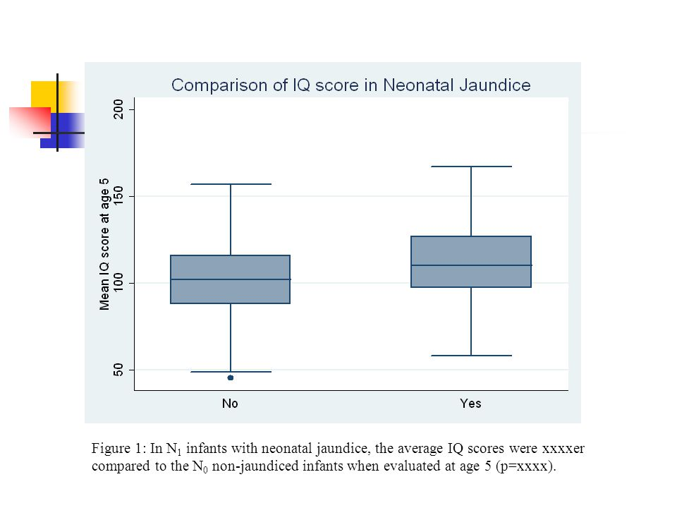 Figure 1: In N 1 infants with neonatal jaundice, the average IQ scores were xxxxer compared to the N 0 non-jaundiced infants when evaluated at age 5 (p=xxxx).
