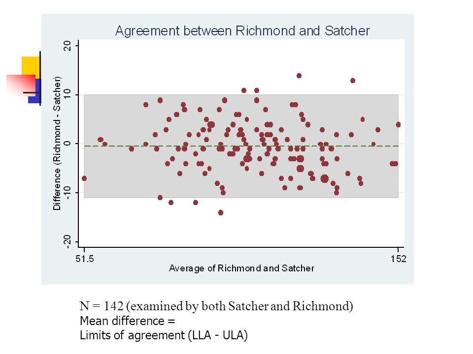 N = 142 (examined by both Satcher and Richmond) Mean difference = Limits of agreement (LLA - ULA)