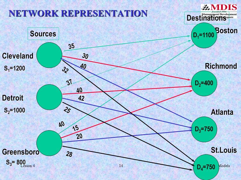 14Transportation ModelsLesson 4 NETWORK REPRESENTATION Boston Boston Richmond Atlanta St.Louis Destinations Sources Cleveland Detroit Greensboro S 1 =1200 S 2 =1000 S 3 = 800 D 1 =1100 D 2 =400 D 3 =750 D 4 =750 37 40 42 32 35 40 30 25 40 15 20 28