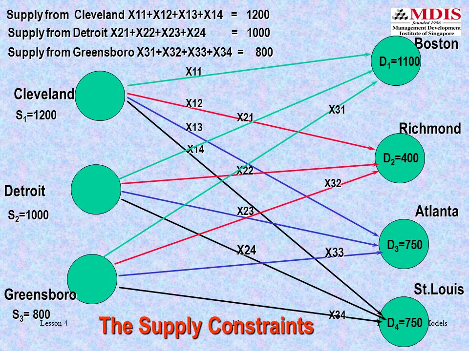 16Transportation ModelsLesson 4 Boston Boston Richmond Atlanta St.Louis D 1 =1100 D 2 =400 D 3 =750 D 4 =750 The Supply Constraints Cleveland S 1 =1200 S 1 =1200 X11 X12 X13 X14 Supply from Cleveland X11+X12+X13+X14 = 1200 Detroit S 2 =1000 X21 X22 X23 X24 Supply from Detroit X21+X22+X23+X24 = 1000 Greensboro S 3 = 800 X31 X32 X33 X34 Supply from Greensboro X31+X32+X33+X34 = 800