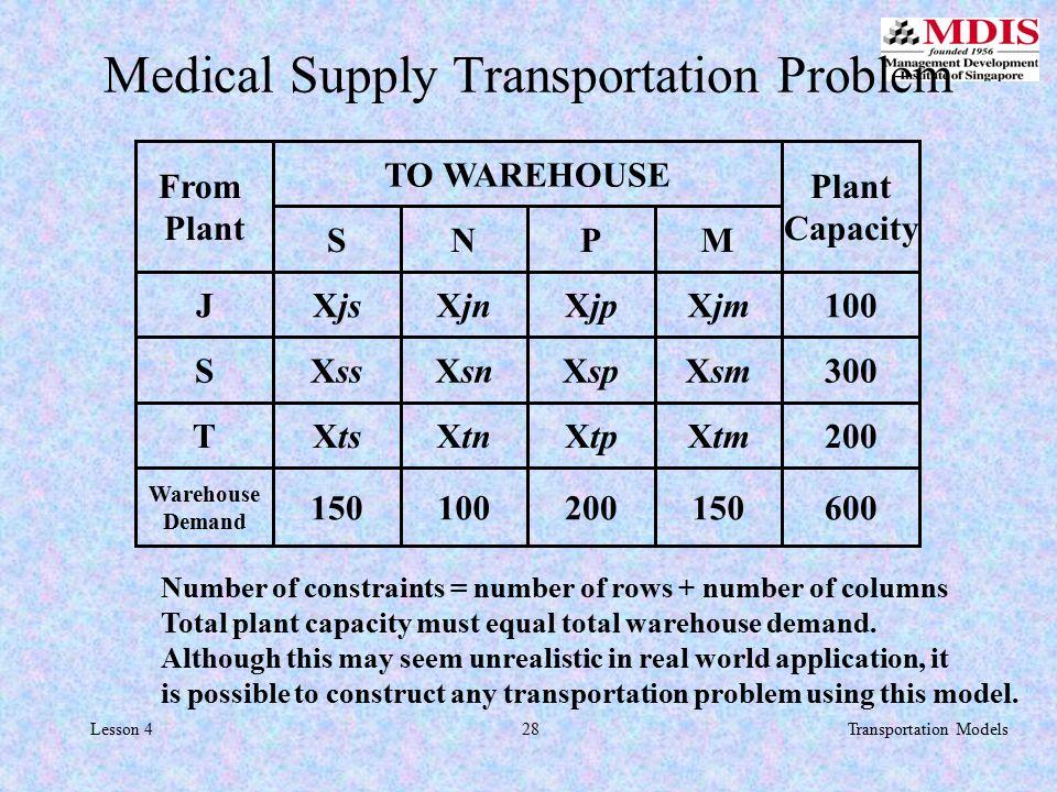 28Transportation ModelsLesson 4 Medical Supply Transportation Problem JXjsXjnXjpXjm100 SNPM XssXsnXspXsm XtsXtnXtpXtm 150100200150 S300 T200 Warehouse Demand 600 TO WAREHOUSE Plant Capacity From Plant Number of constraints = number of rows + number of columns Total plant capacity must equal total warehouse demand.