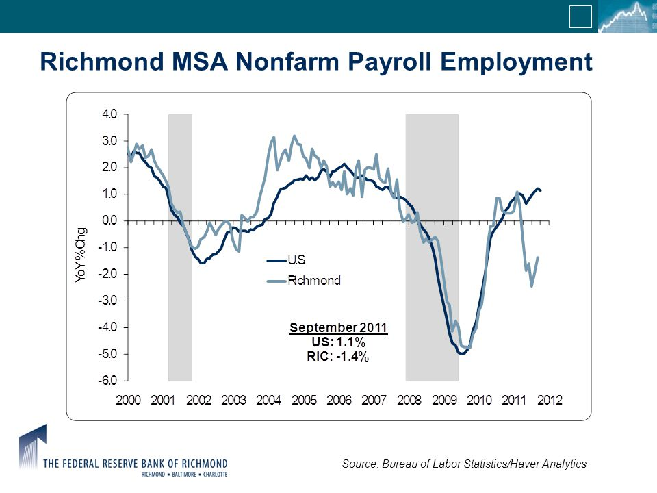 Richmond MSA Nonfarm Payroll Employment Source: Bureau of Labor Statistics/Haver Analytics