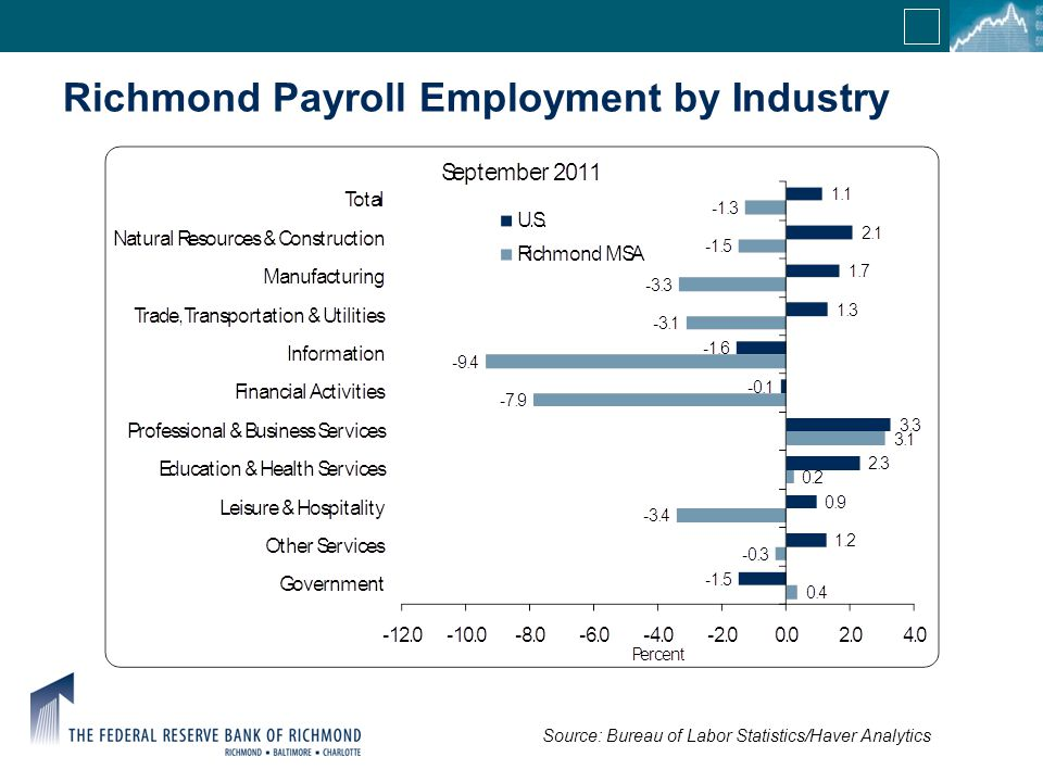 Richmond Payroll Employment by Industry Source: Bureau of Labor Statistics/Haver Analytics