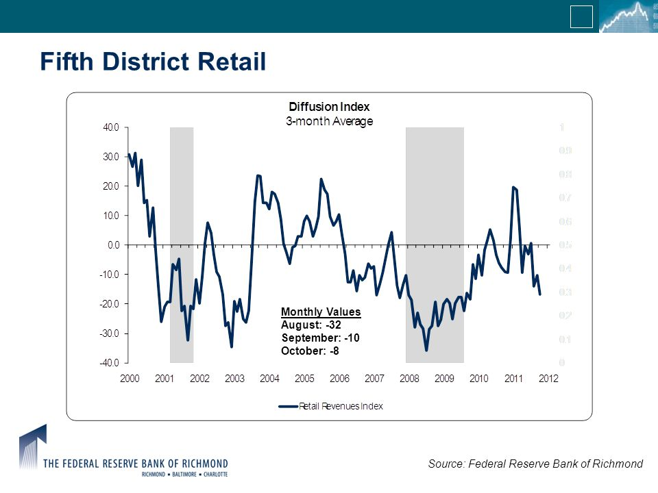 Fifth District Retail Source: Federal Reserve Bank of Richmond Monthly Values August: -32 September: -10 October: -8
