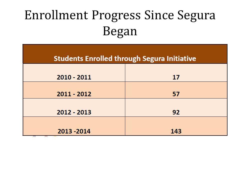 Enrollment Progress Since Segura Began