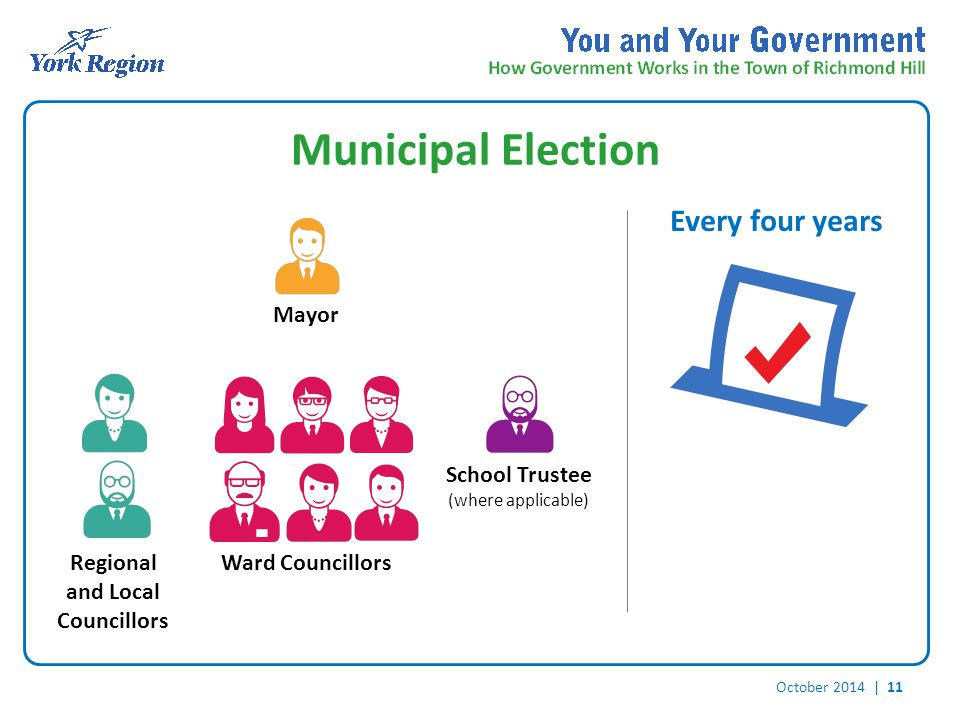 October 2014 | 11 Municipal Election Every four years Mayor Regional and Local Councillors Ward Councillors School Trustee (where applicable)