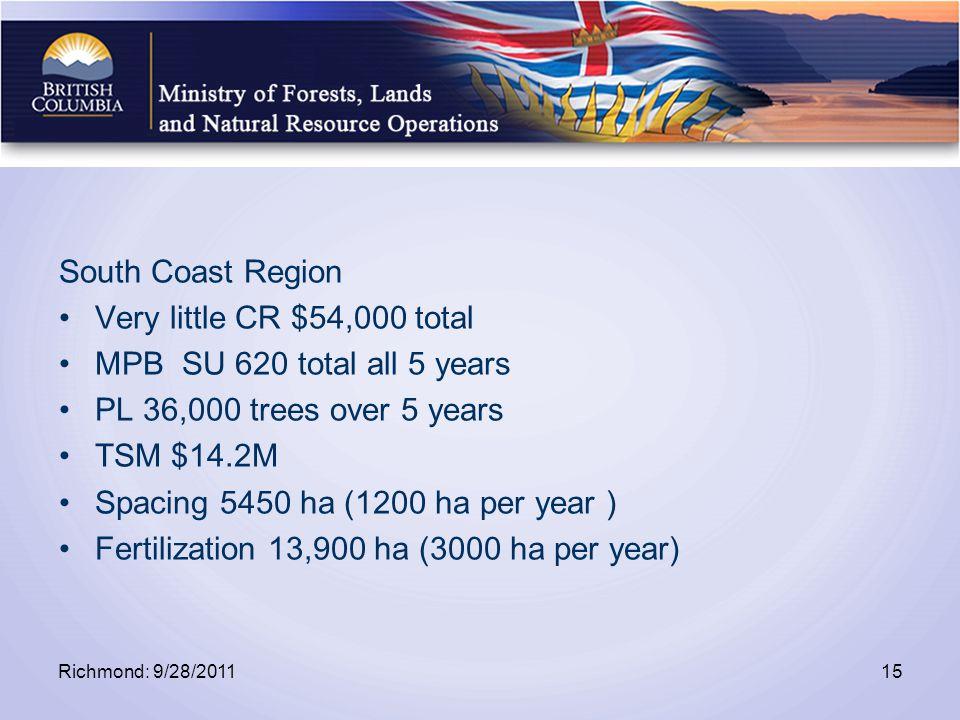 South Coast Region Very little CR $54,000 total MPB SU 620 total all 5 years PL 36,000 trees over 5 years TSM $14.2M Spacing 5450 ha (1200 ha per year