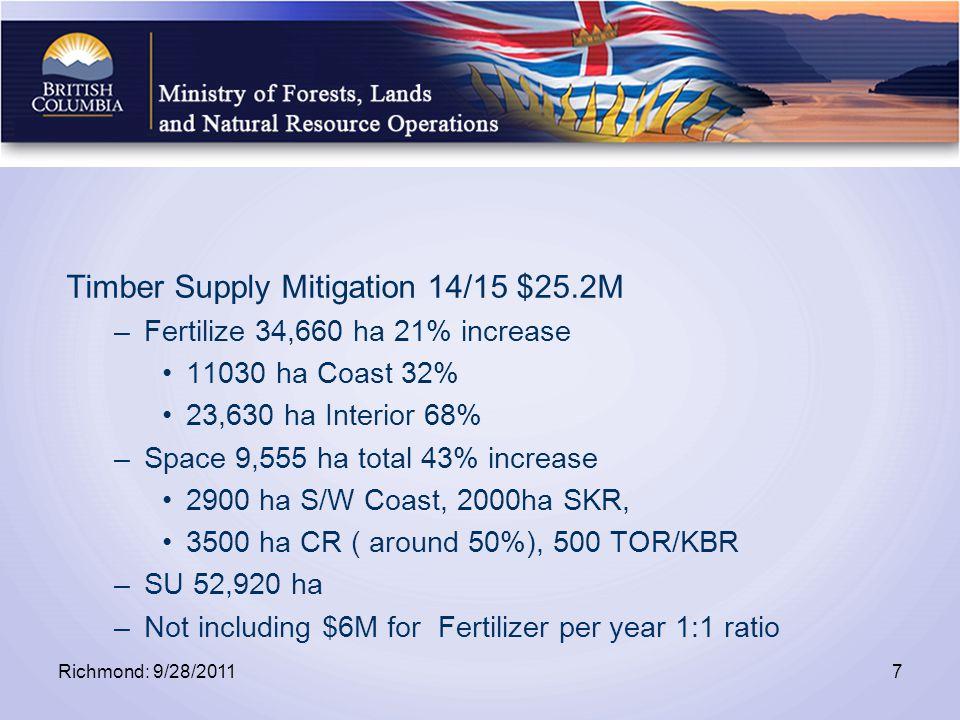 Timber Supply Mitigation 14/15 $25.2M –Fertilize 34,660 ha 21% increase 11030 ha Coast 32% 23,630 ha Interior 68% –Space 9,555 ha total 43% increase 2