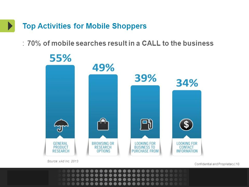 Confidential and Proprietary | 10 Top Activities for Mobile Shoppers Source: xAd Inc.