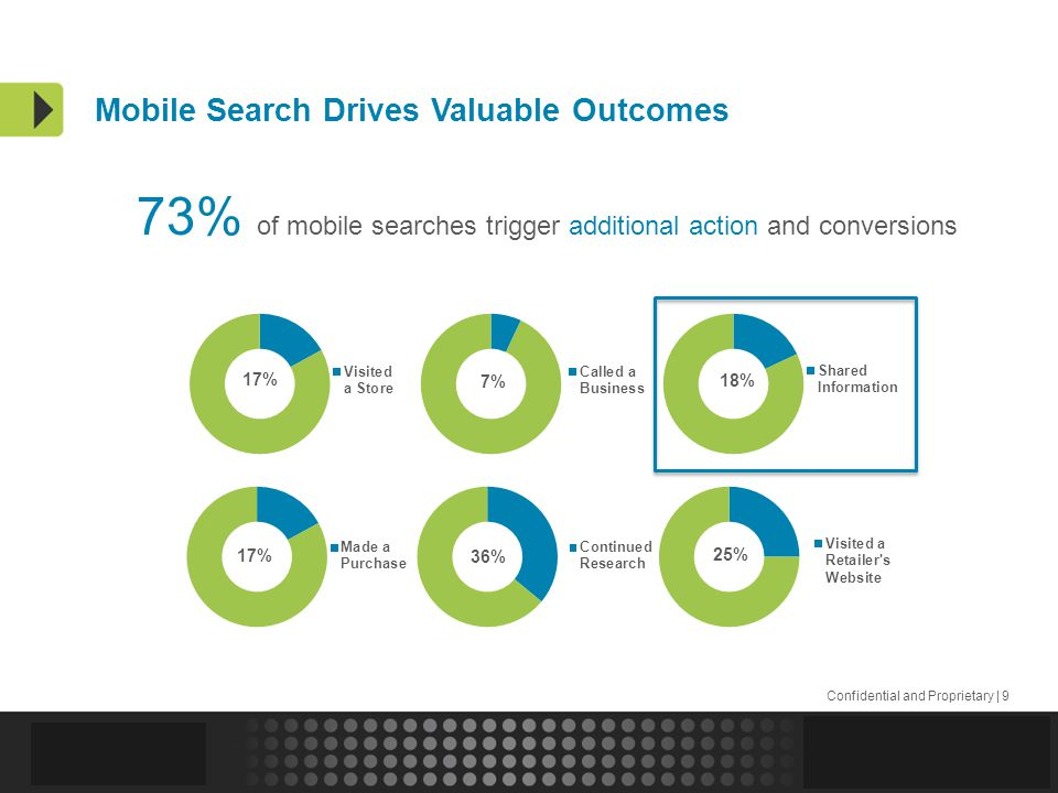 Confidential and Proprietary | 9 73% of mobile searches trigger additional action and conversions Mobile Search Drives Valuable Outcomes