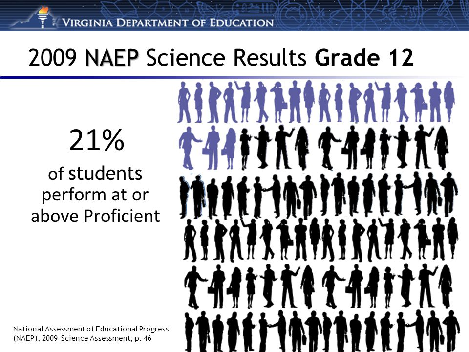 NAEP 2009 NAEP Science Results Grade 12 21% of students perform at or above Proficient National Assessment of Educational Progress (NAEP), 2009 Science Assessment, p.