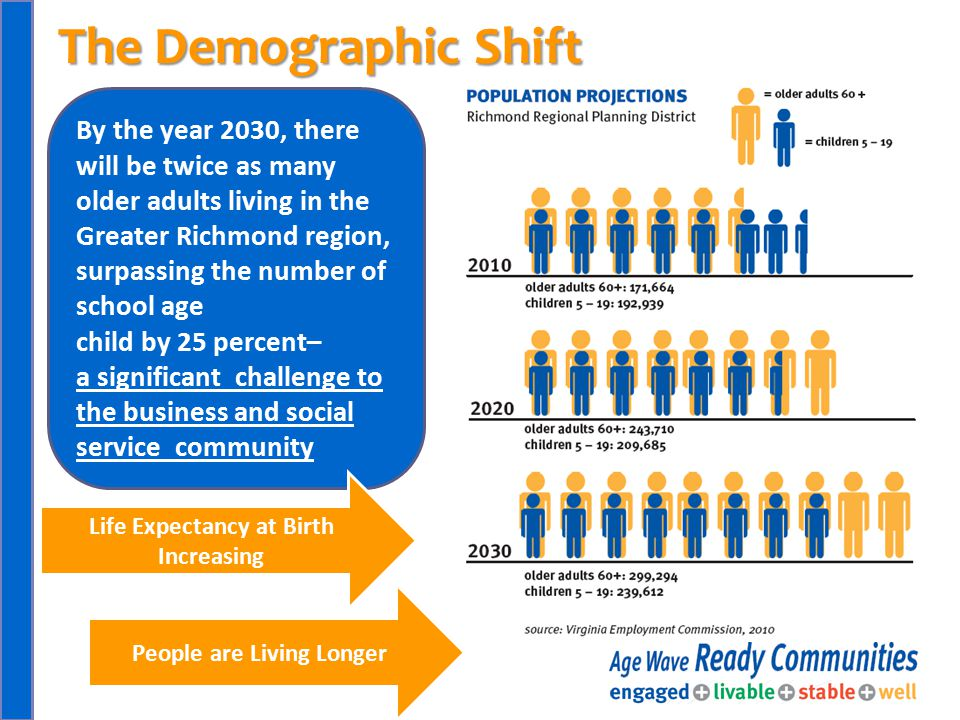 By the year 2030, there will be twice as many older adults living in the Greater Richmond region, surpassing the number of school age child by 25 perc