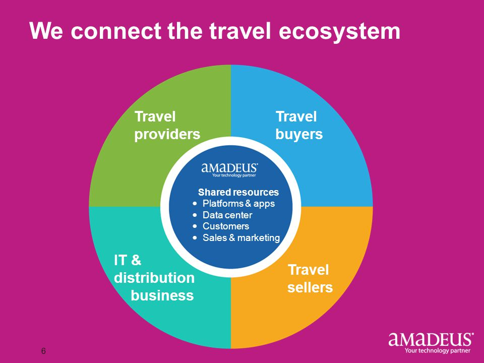 Click to edit Master title style 6 We connect the travel ecosystem Travel providers IT & distribution business Travel sellers Travel buyers Shared res