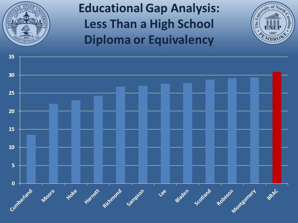 Educational Gap Analysis: High School Diploma
