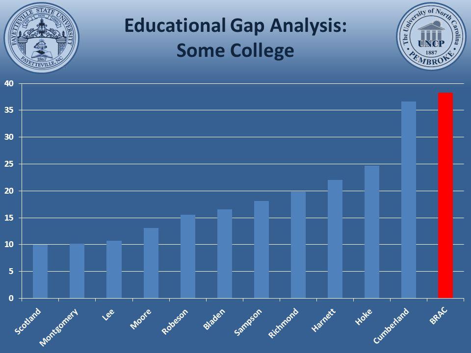 Educational Gap Analysis: Bachelor's Degree or Higher