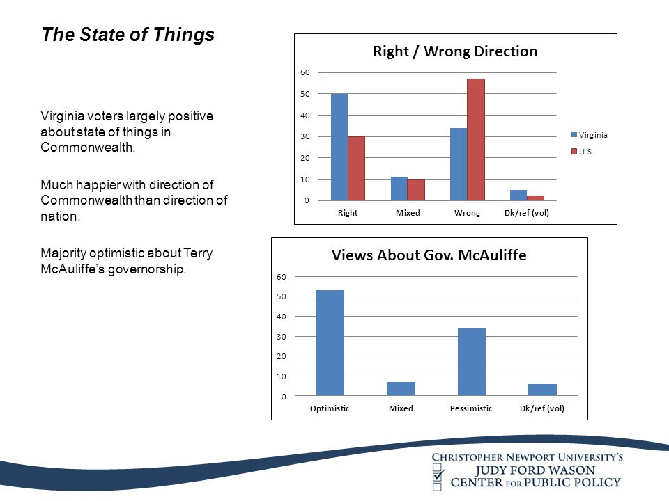 The State of Things Virginia voters largely positive about state of things in Commonwealth. Much happier with direction of Commonwealth than direction