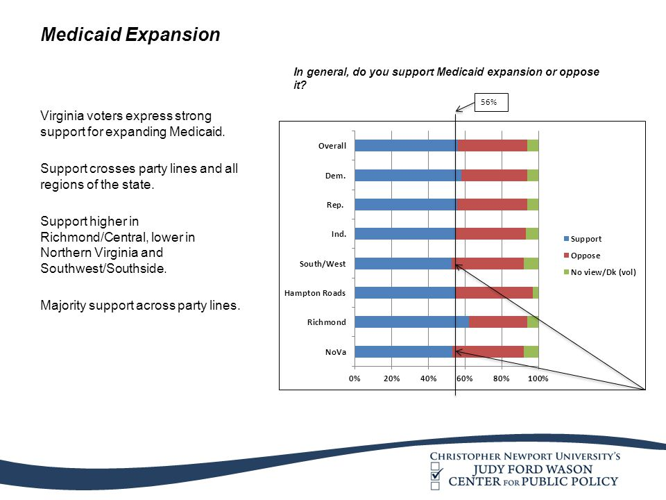 Medicaid Expansion Virginia voters express strong support for expanding Medicaid. Support crosses party lines and all regions of the state. Support hi