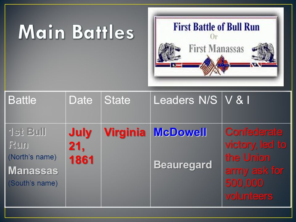 BattleDateStateLeaders N/SV & I 1st Bull Run (North's name)Manassas (South's name) July 21, 1861 VirginiaMcDowellBeauregard Confederate victory, led to the Union army ask for 500,000 volunteers