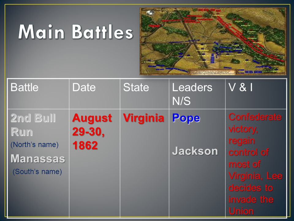 BattleDateStateLeaders N/S V & I 2nd Bull Run (North's name)Manassas (South's name) August 29-30, 1862 VirginiaPopeJackson Confederate victory, regain control of most of Virginia, Lee decides to invade the Union
