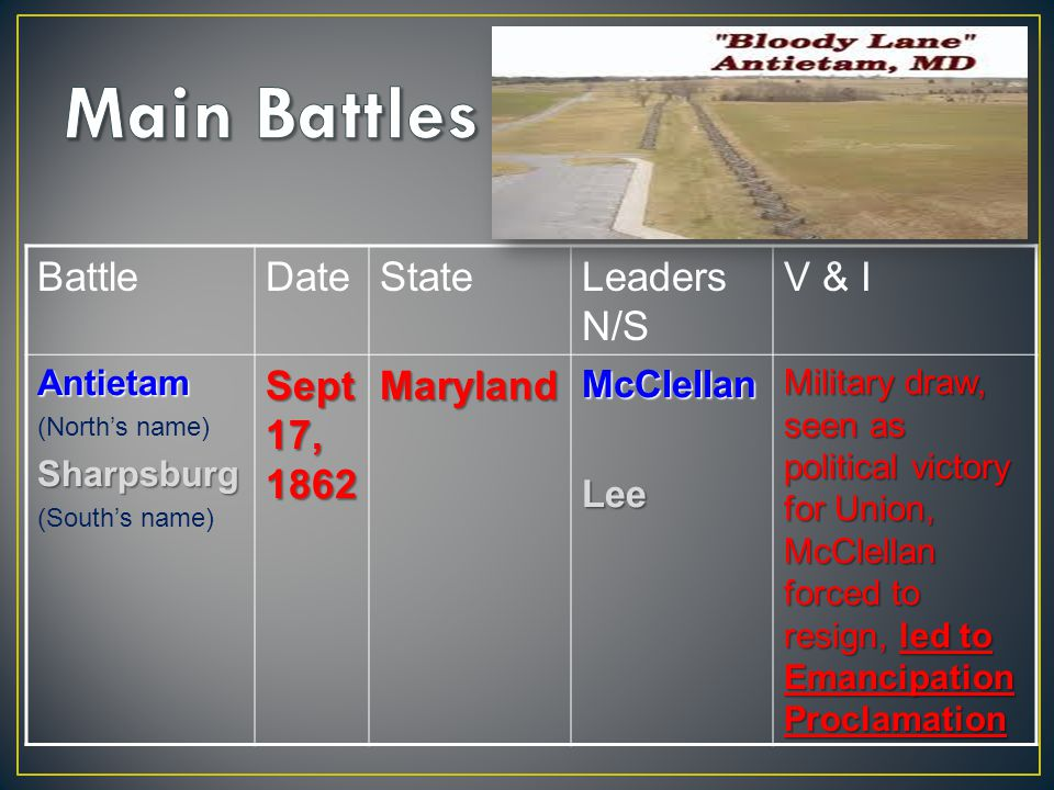 BattleDateStateLeaders N/S V & IAntietam (North's name)Sharpsburg (South's name) Sept 17, 1862 MarylandMcClellanLee Military draw, seen as political victory for Union, McClellan forced to resign, led to Emancipation Proclamation