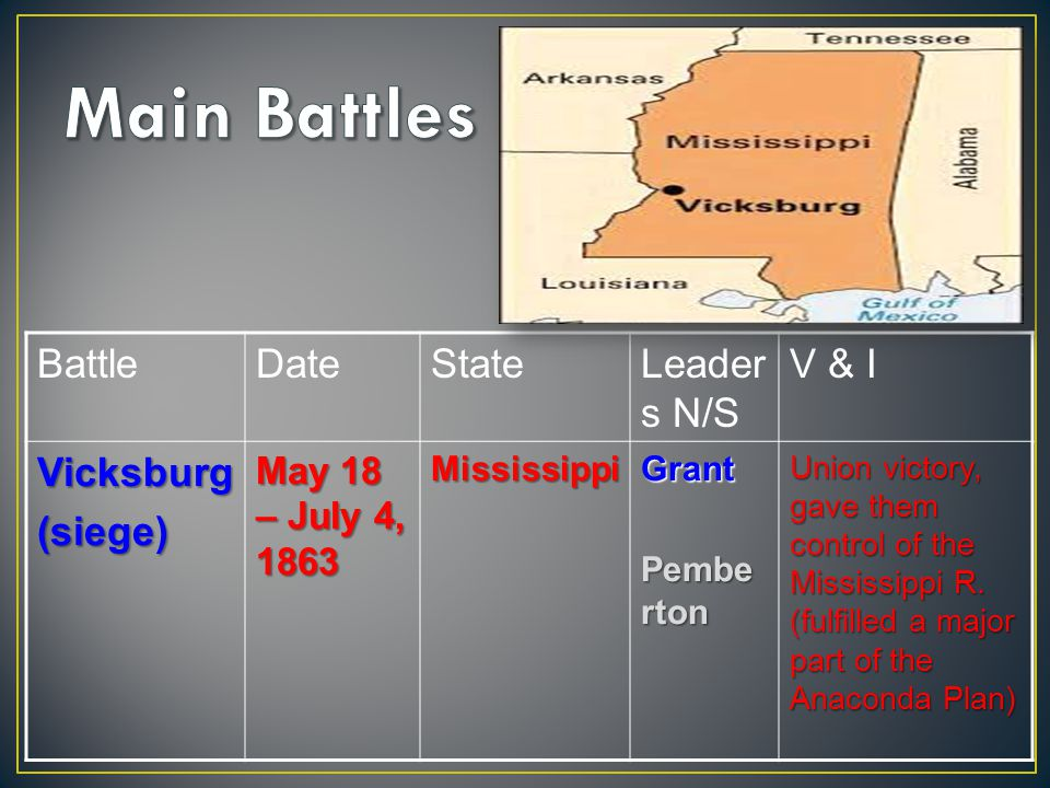 BattleDateStateLeader s N/S V & IVicksburg(siege) May 18 – July 4, 1863 MississippiGrant Pembe rton Union victory, gave them control of the Mississippi R.