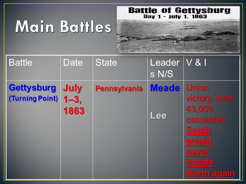BattleDateStateLeader s N/S V & IGettysburg (Turning Point) July 1–3, 1863 PennsylvaniaMeadeLee Union victory, over 43,000 casualties, South would never invade North again