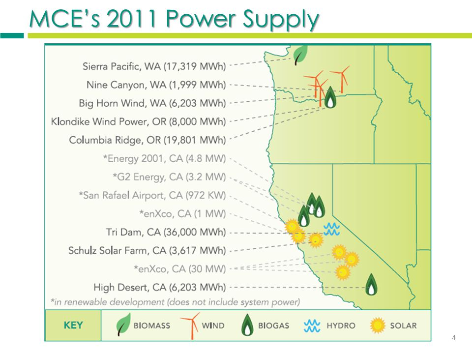 3 Electricity Choices PG&E Standard Service 20% Renewable MCE Light Green 50% Renewable MCE Deep Green 100% Renewable 5