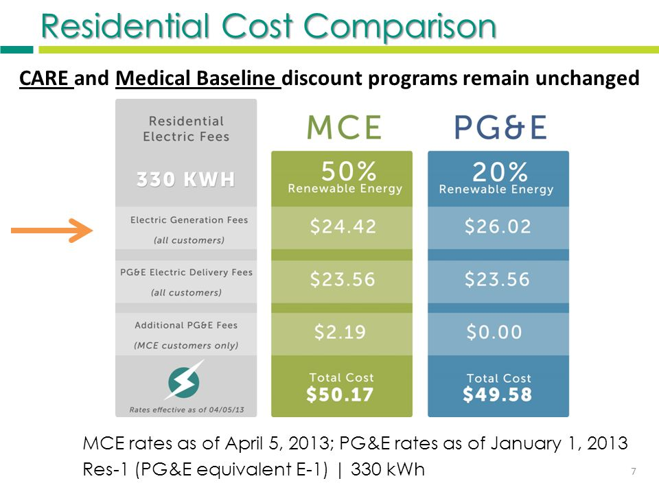 Commercial Cost Comparison MCE rates as of April 5, 2013; PG&E rates as of January 1, 2013 Com-1 (PG&E equivalent A-1) | 1,225 kWh 8