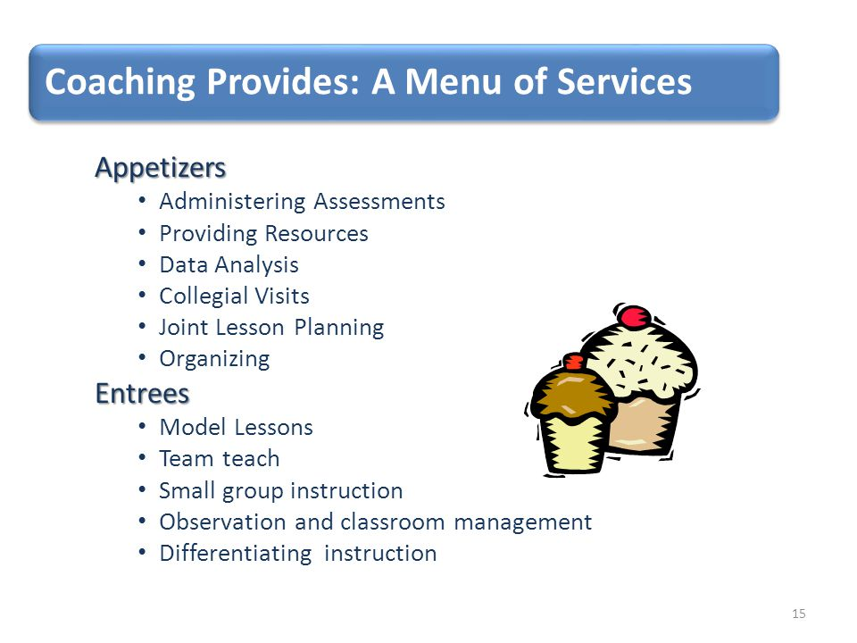 Coaching Provides: A Menu of Services Appetizers Administering Assessments Providing Resources Data Analysis Collegial Visits Joint Lesson Planning OrganizingEntrees Model Lessons Team teach Small group instruction Observation and classroom management Differentiating instruction 15