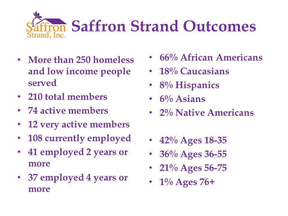 Saffron Strand Outcomes More than 250 homeless and low income people served 210 total members 74 active members 12 very active members 108 currently employed 41 employed 2 years or more 37 employed 4 years or more 66% African Americans 18% Caucasians 8% Hispanics 6% Asians 2% Native Americans 42% Ages 18-35 36% Ages 36-55 21% Ages 56-75 1% Ages 76+