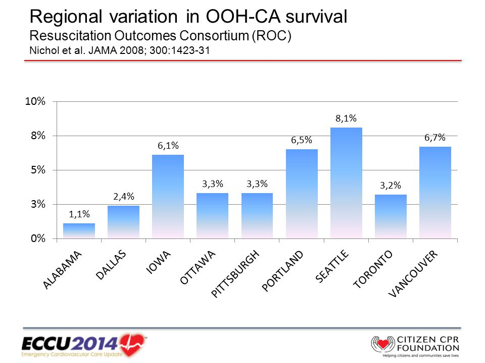 Regional variation in OOH-CA survival Resuscitation Outcomes Consortium (ROC) Nichol et al.