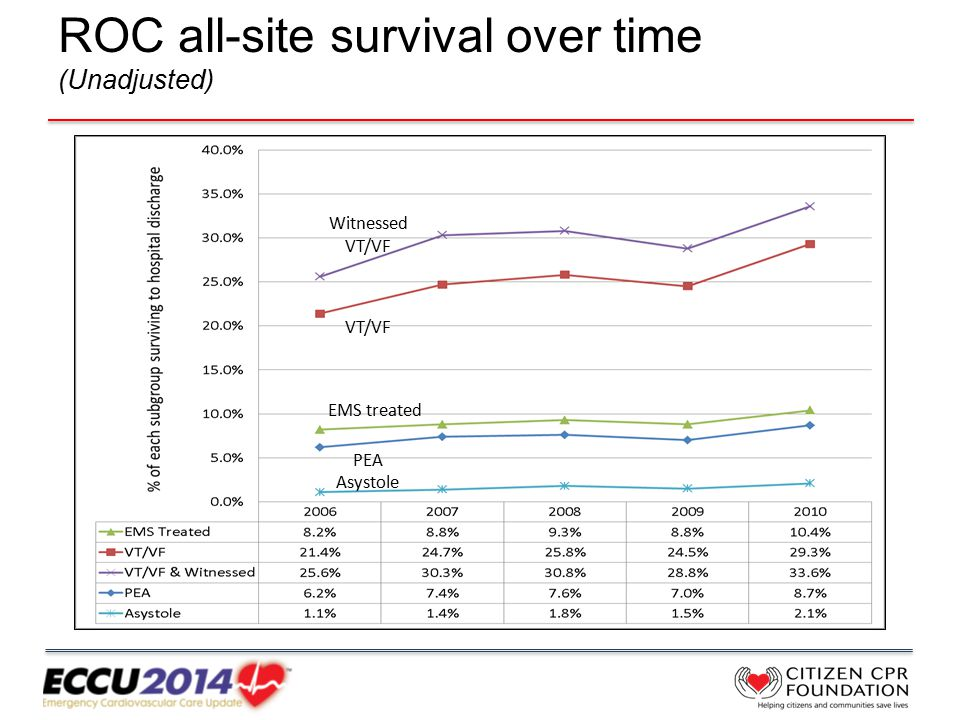 ROC all-site survival over time (Unadjusted) Witnessed VT/VF VT/VF EMS treated PEA Asystole